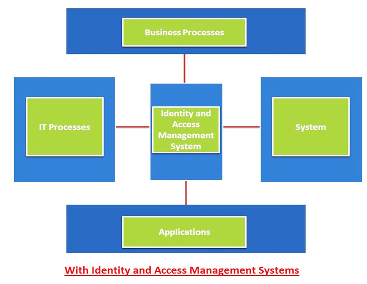 Oracle Identity & Access Management - Reliason