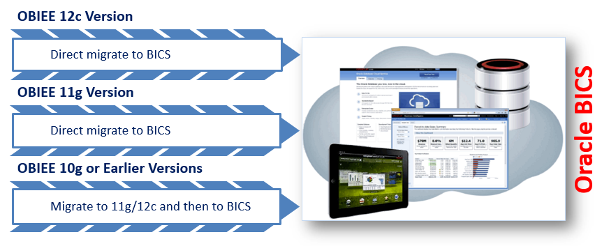 Migrate Oracle BI-Apps Content into Oracle BICS Environment
